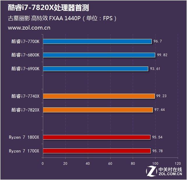 Intel酷睿i7-7820X首测