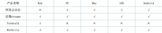 企业OA产品怎么选 看完这篇横评就懂了