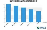 2017双.11大战开启 10日截至11时联想PC销量京东暂时领先