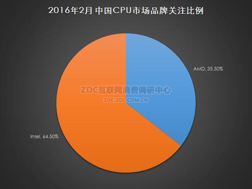2016年2月中国CPU市场研究报告