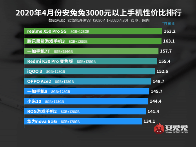 看安卓性价比榜单?同价位上转转买iPhone