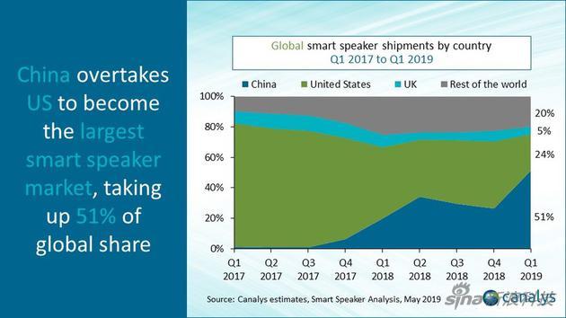 反超美国!中国智能音箱出货量同比增长近500%