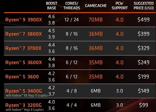 核心频率新架构 AMD三代锐龙值得买么?