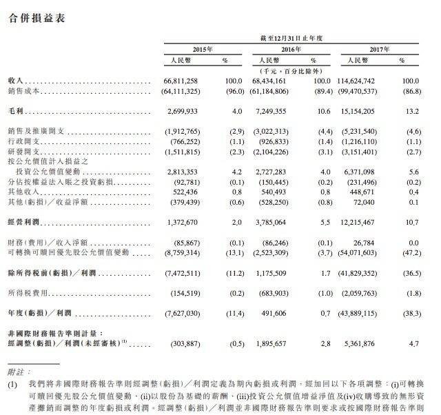 小米在港递交招股书,里面有什么能撑起1000亿美元估值