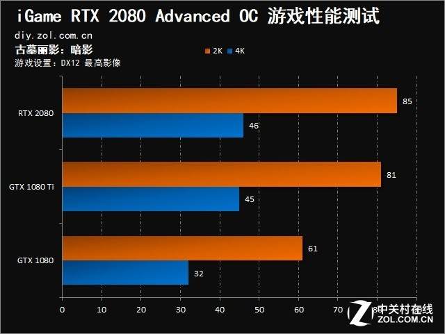 iGame RTX 2080显卡首测