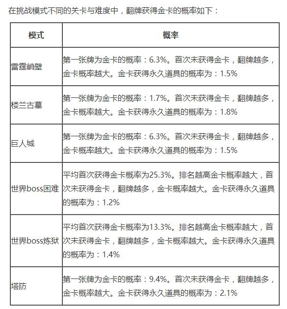 腾讯公布《穿越火线》手游道具概率:顶级武器1.3%