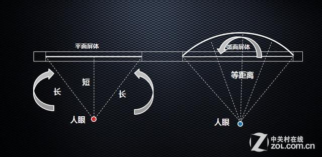 HDR+HiFi临场感 微鲸55吋曲面电视首测
