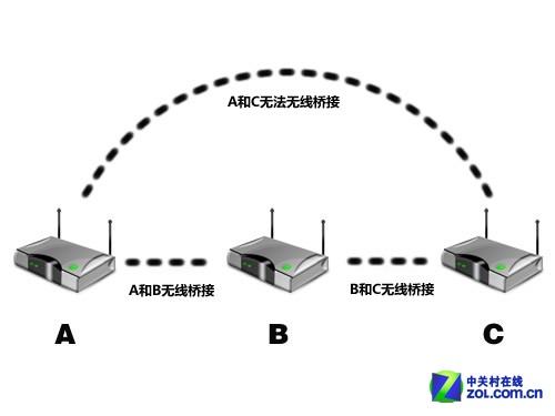 """解决无线覆盖问题 """"1+1""""方法简单搞定"""