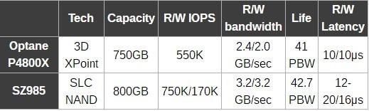 三星推出SZ985固态盘:SLC、3.2GB/s