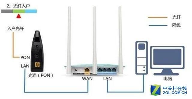 无线路由器这么用 更简单有效