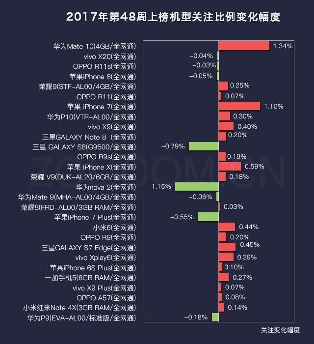 48周手机排行榜评:华为Mate10冲顶