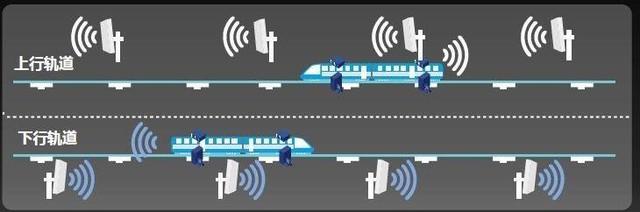 高铁WiFi的尴尬 群众刚需PK技术难点