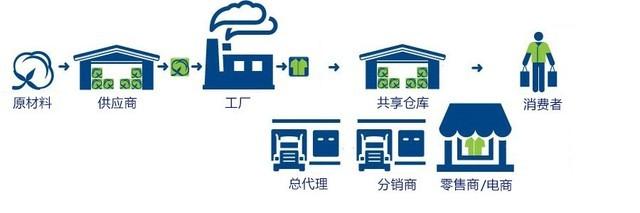 产业生态共享之仓库共享--改变企业命运