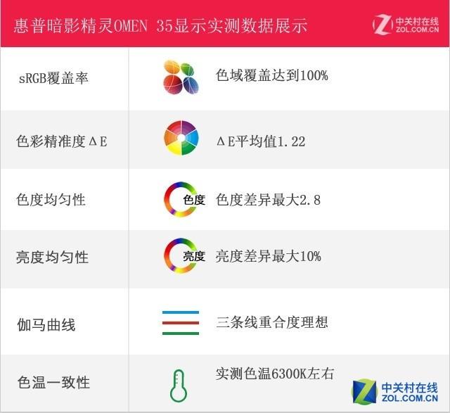 2K+21:9+1800R 惠普G-SYNC电竞新品评测
