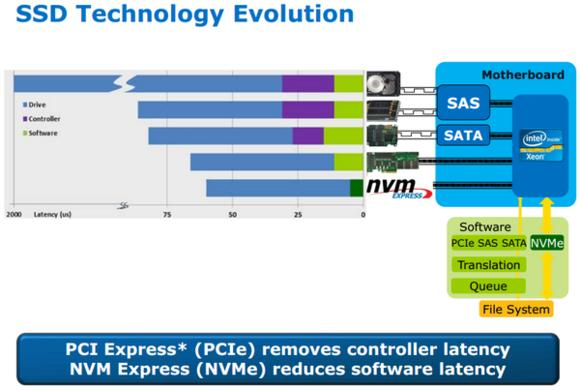 不迷糊!详解PCI-E与SATA SSD如何选