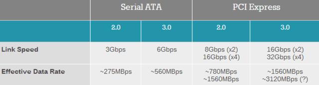 PCIE与SATA固态硬盘装机如何选