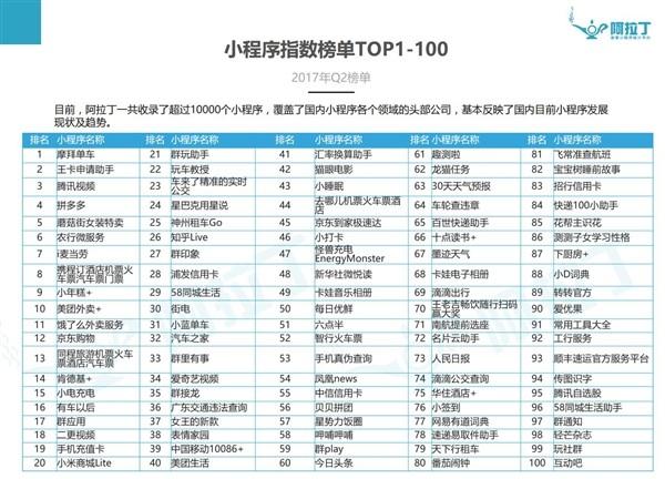 第一份微信小程序TOP100出炉 摩拜单车高居榜首