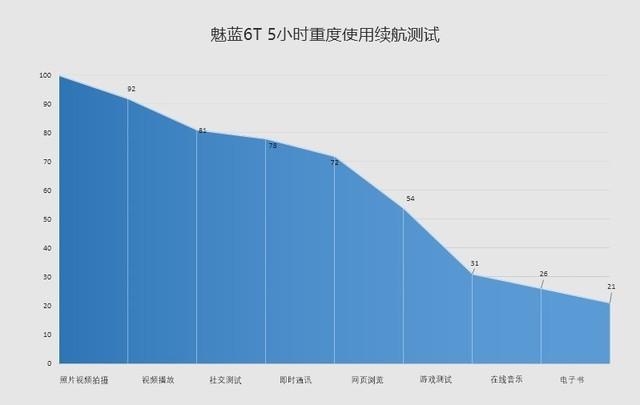 魅蓝6T评测(发布会前不发)