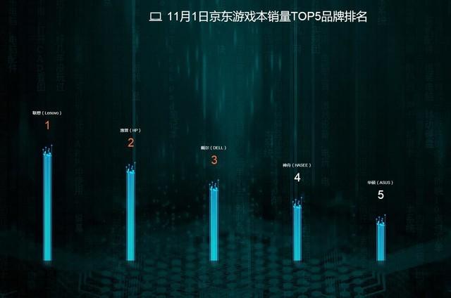 截至12时京东销量战报 苹果竟然是第二?