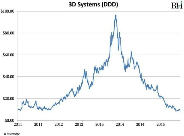 The 3D printing stock crash of 2014 after consumers lost interest [Source: RiskHedge via Forbes]