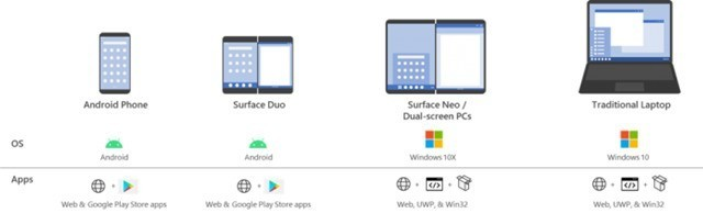 微软描述通用模型:可在Surface Neo/Duo运行