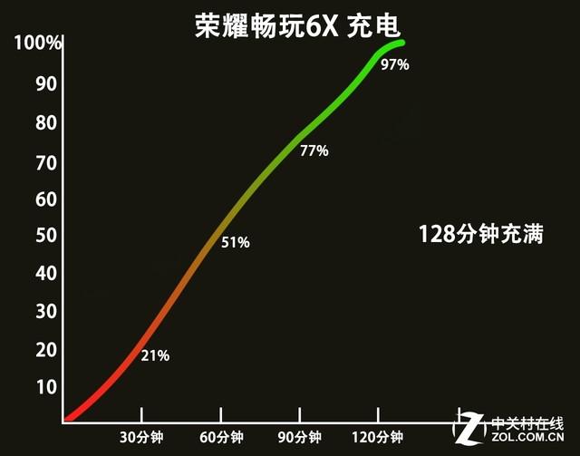 """超""""6""""的千元双摄 荣耀畅玩6X全面评测(18号再发)"""