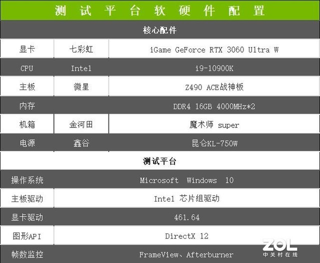 NVIDIA GeForce RTX 3060评测