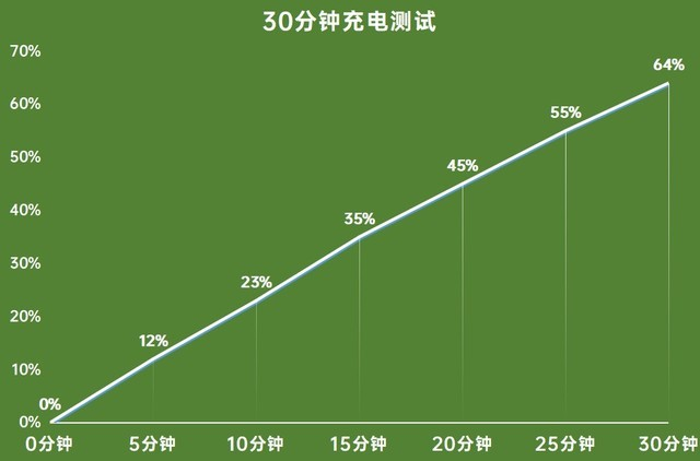 OPPO A95评测: